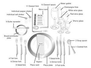 Diagramma di come preparare un'elegante cena